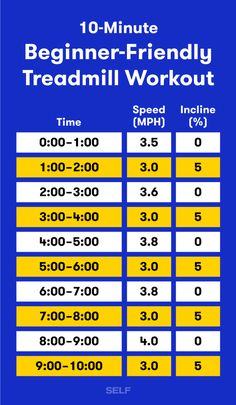 Treadmill Workout Beginner, Cardio Training, Workout Plan For Beginners, Workout Plans, Treadmill Walking Workout, Treadmill Routine, Walking Workouts, Marathon Training, Race Training