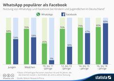 Infografik: WhatsApp populärer als Facebook | Statista