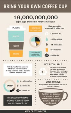 Are you a sustainable coffee drinker? Bring your own coffee cup | Visual.ly