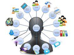 Entorno Personal de Aprendizaje (PLN)