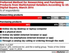 82% of US digital buyers preferred to research products from multichannel retailers on the internet via desktop/laptop (61%), tablet (11%) o...