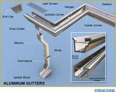 23 Best How Gutters Are Installed Properly Images Bubble