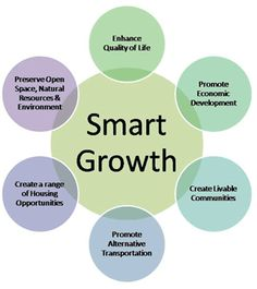 Smart Growth - urban planning and transportation theory that concentrates growth in compact walkable urban centers to avoid sprawl. It also advocates compact, transit-oriented, walkable, bicycle-friendly land use, including neighborhood schools, complete streets, and mixed-use development. Developed 10 principles.