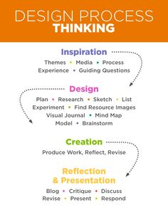 Design thinking process The Effective Pictures We Offer You About Art Education technology A quality picture can tell you many things. Teaching Skills, Teaching Art, Teaching Resources, 21st Century Learning, 21st Century Skills, Innovation, Design Thinking Process, Design Process, Process Art