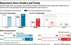 Poll of Iowa caucus-goers shows Sanders and Trump favored more among those who haven't participated in past caucuses