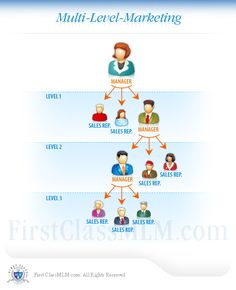 Multi-level marketing (MLM) is a marketing strategy in which the sales force is compensated not only for sales they personally generate...