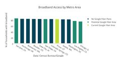 DC's Broadband Access Lags Behind These Major Tech Hubs Fastest Internet Speed, Fast Internet, Charts, Tech, How To Plan, Graphics, Technology