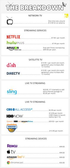 Cable TV Versus A La Carte Services: Which Is the Right Choice for You?