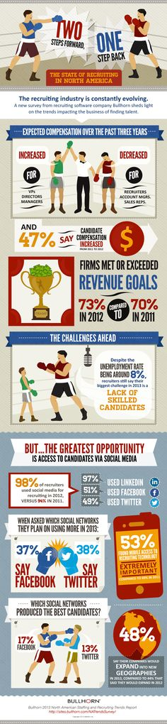 98% Of Job Recruiters Used Social Media In 2012