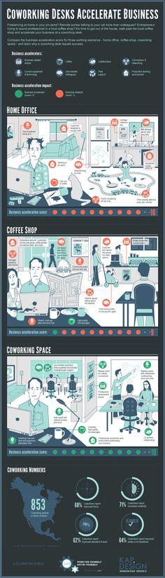 Pourquoi le coworking accélère le développement professionnel (infographie Kap Design - en anglais)