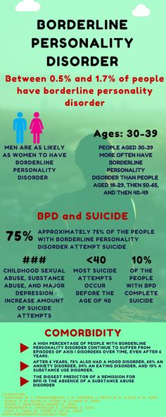 Borderline personality disorder facts: how common is BPD? Borderline Personality Disorder Causes, Boarderline Personality Disorder, Avoidant Personality, Personality Types, Mental Illness Facts, Mental Health Illnesses, Mental Health Disorders, Bpd Symptoms, Social Anxiety Symptoms