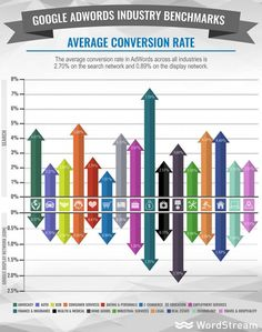 Google AdWords average conversion rates by industry [study] — Marketing and Growth Hacking — Medium