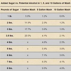 Homebrewing wine The chart below shows how many pounds of sugar are required to reach a potential alcohol percentage for a and 10 gallon sugar mash. Moonshine Still Plans, Copper Moonshine Still, How To Make Moonshine, Moonshine Mash Recipe, Homemade Moonshine, Home Distilling, Distilling Alcohol, Homemade Alcohol, Homemade Wine