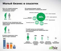 Исследование: Малый бизнес идет в социальные сети - Adindex.ru Наиболее популярной у малого бизнеса соцсетью является Вконтакте – почти половина предпринимателей используют эту соцсеть в своей работе. Второе место занимают Одноклассники – в них ведут свои аккаунты 22 % опрошенных компаний, на третьем месте с долей 11 % находится Facebook.