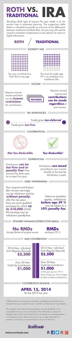 Trading & Currency infographic & data Roth vs Traditional IRA by Scott Trade. Infographic Description Roth vs Traditional IRA by Scott Trade Financial Tips, Financial Literacy, Financial Planning, Roth Vs Traditional Ira, Forex Trading Tips, Mo Money, Saving For Retirement, Early Retirement, Retirement Planning
