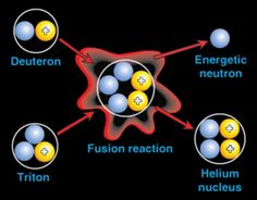 New design for clean nuclear fusion reactor unveiled