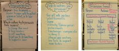how to argue persuasively - anchor charts - Google Search