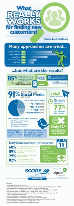What really works for finding new customers #SCORE Mentors - Google+ #infographic #social media