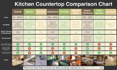 Kitchen Countertop Comparison Chart