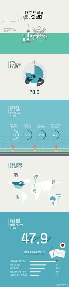 """우리나라 성인남녀 79% """"이민 가고 싶어!"""" [인포그래픽] #Immigration / #infograhpic ⓒ 비주얼다이브 무단 복사·전재·재배포 금지"""