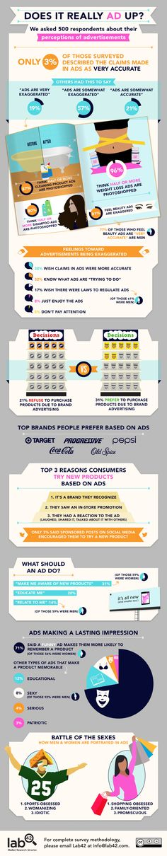Perceptions of advertisements - Does it really ad up ? - Infographics