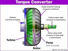 Cars with an automatic transmission have no clutch that disconnects the transmission from the engine. Instead, they use an amazing device called a torque converter. Find out all about the torque…More Ls Engine, Engine Repair, Car Repair, Mechanical Design, Mechanical Engineering, Automotive Engineering, Engineering Jobs, Automotive Group, Automotive Art