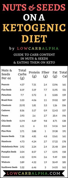 An Infographic containing carbs, protein, fiber, fat, and calories for various nuts and seeds. Caption reading Nuts and seeds on a ketogenic diet. Guide to carb content in nuts and seeds and eating them on keto.