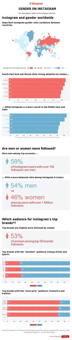 Men vs. Women on Instagram #Infographic | via #BornToBeSocial - Pinterest Marketing Social Media Tips, Social Networks, Social Media Marketing, Inbound Marketing, Online Marketing, Social Web, Social Business, Marketing And Advertising, Digital Marketing