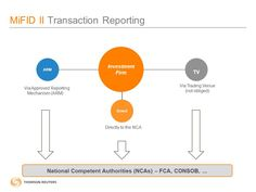Fca Transaction Reporting Mifid Ii