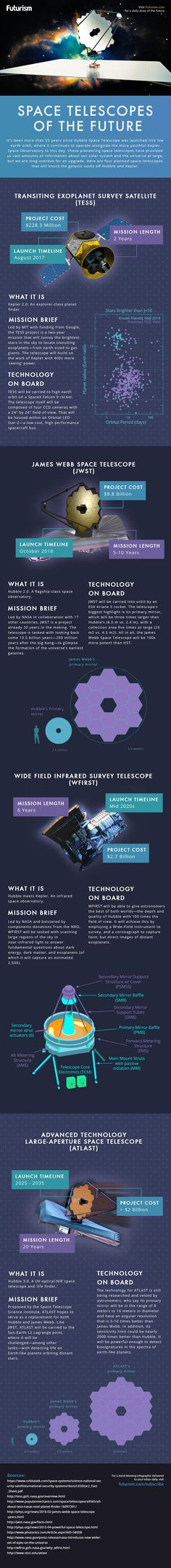 The Space Telescopes of Tomorrow [Infographic]