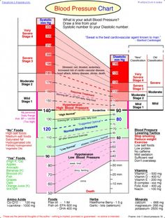 Systolic and Diastolic Blood Pressure and Pulse (with relationship) and measuring blood pressure with instruments (chart