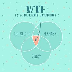 If you've ever gone on Pinterest, you have probably, at some point, stumbled upon a pin about bullet journals and wondered what they are. A bullet journal is a mix of a planner, diary, massive to-do list, and a sketchbook. It's an extremely thorough way to stay organized, on top of your work, and goal-oriented. … Read More