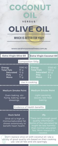 Perth-Nutritionist-Sarah-Moore-Wellness-Coconut-Oil-vs-Olive-Oil