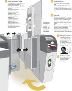 Näin toimii rajatarkastusautomaatti. MB-lehti.