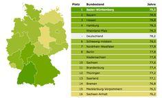 Wie lange wird ein heute in Deutschland geborenes Kind leben? Die Antwort darauf hängt auch von seinem Wohnort ab. Eine aktuelle Analyse zeigt jedoch, dass Ost-West-Unterschiede schrumpfen.