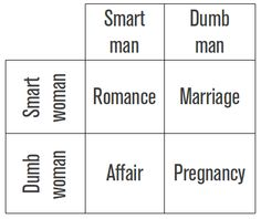 Dating explained in a simple chart