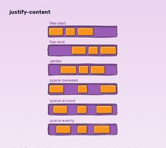 A Complete Guide to Flexbox Web Design Tools, App Ui Design, Basic Computer Programming, Computer Science, Javascript Methods, Css Cheat Sheet, Learn Html And Css, Css Grid, Programming Tutorial