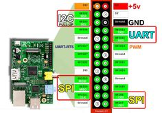 Ich zeige wie man mit dem Raspberry Pi die GPIO Schnittstelle verwenden kann. Das Pinout zeigt alle Pins und deren Verwendung.
