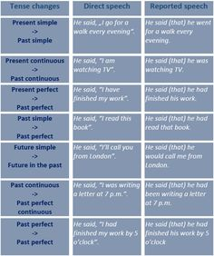 Reported Speech. Tense Changes. Reporting Verbs. Expressions of Time and Place. - learn English,reported_speech,grammar,english