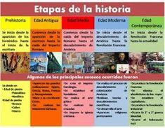 Ap Spanish, Start Ups, History Class, Teaching History, E-mail Marketing, Handwriting Practice, Teaching Spanish, Social Science, History Facts