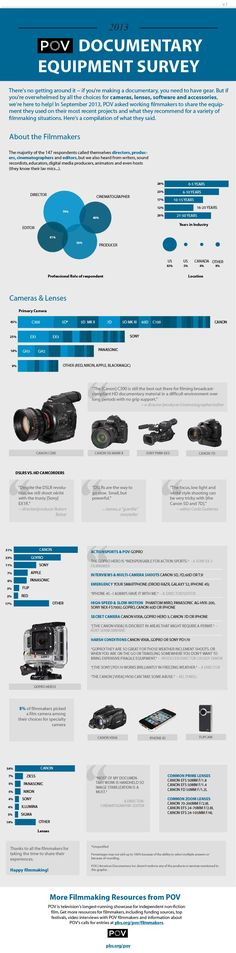 Best Documentary Equipment Survey Results from PBS POV Docs