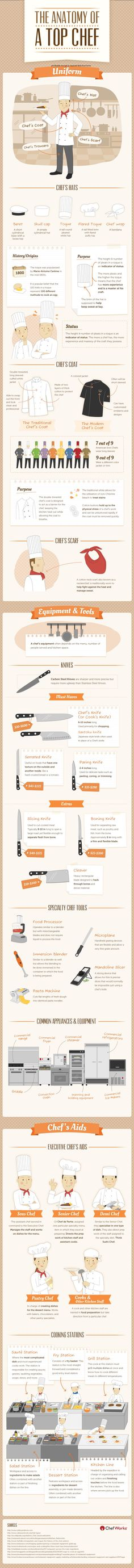 What Chefs Do Use Kind Knives