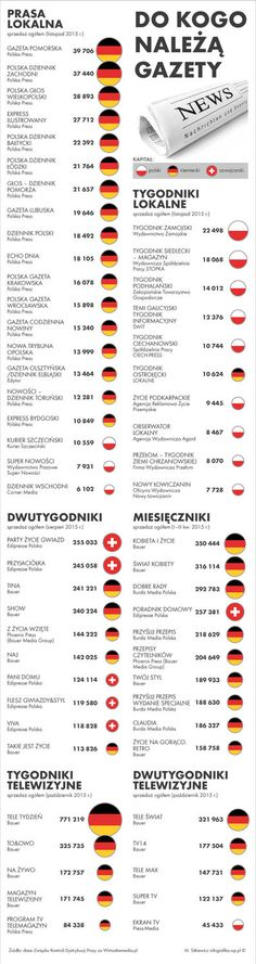 Knowledge, Humor, Potato, Twitter, Haha, Historia, Poland, Potatoes, Humour
