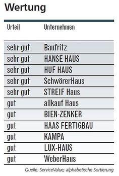 Baubegleitung durch Verband privater Bauherren / Bauherrenschutzbund ...