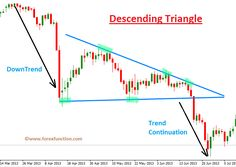 Option trading double diagonal strategy