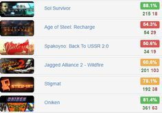 The 50 #3 Bundle - @groupees1   $0.5 for 6 #steam #games  Rates: http://www.steamhits.com/Bundle/Bundle/3111  #bundles