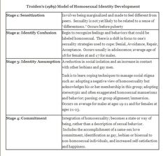 white racial identity development essays Read racial identity free essay and over 88,000 other research documents racial identity 4/19/06 racial identy i chose the article shades of white is an.