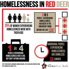 Infographic of the Week - Red Deer Homeless Count http://www.homelesshub.ca/researchmatters/post/2013/10/23/Infographic-of-the-Week-Red-Deer-Homeless-Count.aspx