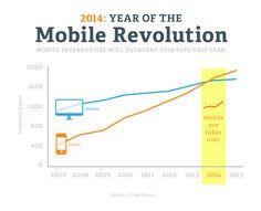 Ionic AngularJS mobile usage