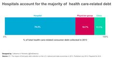 Hospitals account for the majority of  health care-related debt